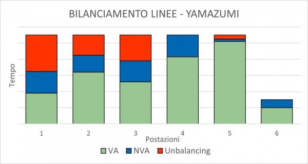 Grafico Yamazumi rev