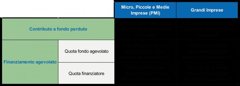 Bando progetti innovativi Veneto