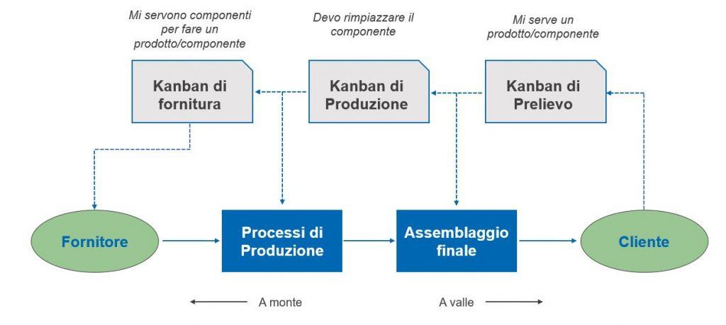 Metodo Kanban Lean Production